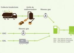 Bin2Grid : La mobilité au biométhane en Ile-de-France