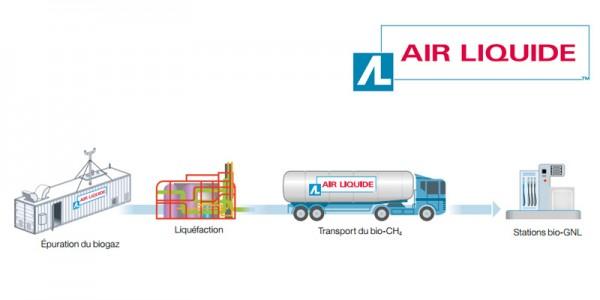 interview les ambitions d 39 air liquide dans le domaine du gaz carburant. Black Bedroom Furniture Sets. Home Design Ideas