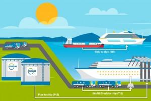 En Espagne, les opérations de soutage de navires GNL sont en forte progression