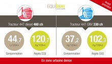 CO2 & transport routier : les résultats d'Equilibre confirment les avantages du GNV par rapport au diesel