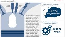 Bosch veut développer l'injection directe sur les moteurs GNV avec Direct4Gas