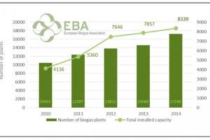 Rapport EBA - Biogaz et biom�thane en nette progression en Europe
