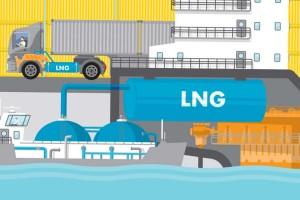 GNL et émissions de CO2 : l'avantage du gaz confirmé par rapport au diesel