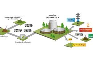 GRTgaz inaugure deux nouveaux sites d'injection de biométhane