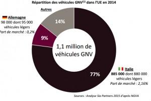 Véhicules GNV – L'Italie et l'Allemagne concentrent 86 % du parc européen