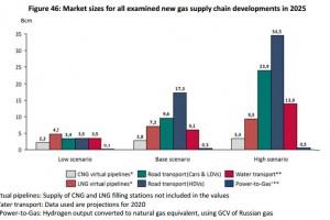 Gaz naturel et transport � La consommation pourrait �tre multipli�e par dix d�ici 2025