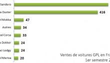 Voitures GPL – Dacia domine le marché au premier semestre 2014