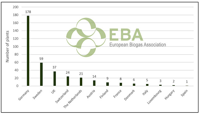 Repartion sites biomethane par pays en Europe