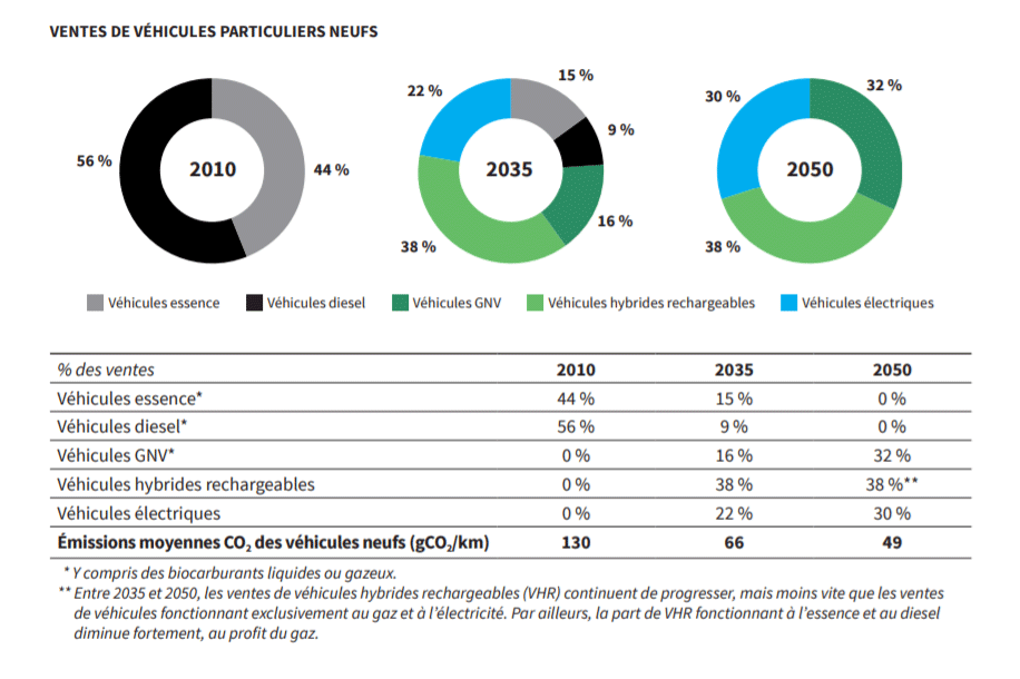 le gnv carburant du futur
