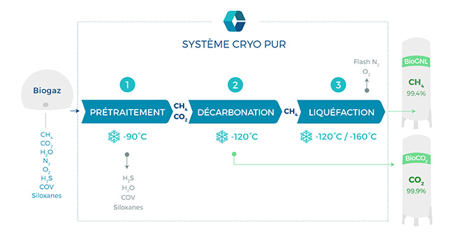 Process captage CO2 de Cryo Pur