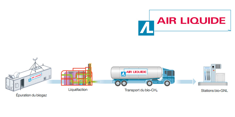 Interview - Les ambitions d'Air Liquide dans le domaine du gaz carburant