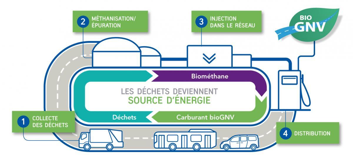 Le bioGNV dans le panorama du gaz renouvelable
