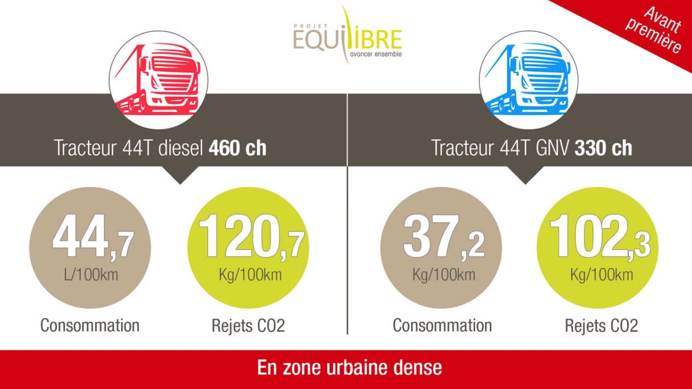 CO2 et transport routier : les résultats d'Equilibre confirment les avantages du GNV par rapport au diesel