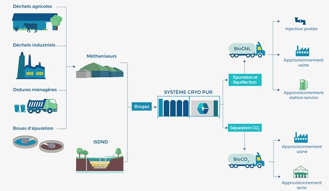 BioGNL : la start-up Cryo Pur nomm�e Ambassadrice French Tech � la COP21