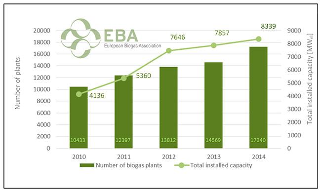Rapport EBA - Biogaz et biométhane en nette progression en Europe