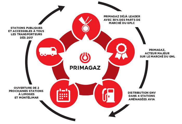 Primagaz associé à Avia pour le déploiement de stations GNV en France