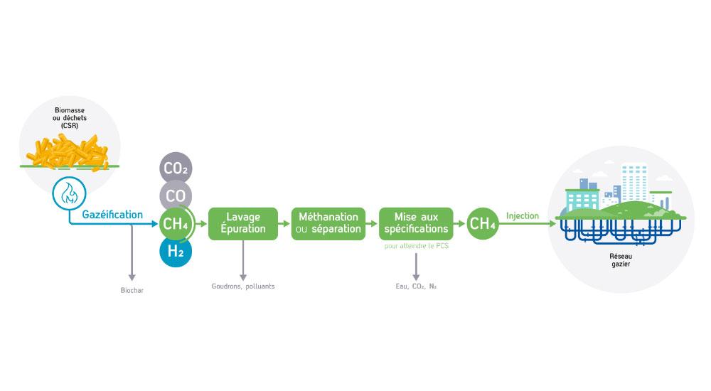 Biométhane : GRDF soutient les projets de pyrogazéification