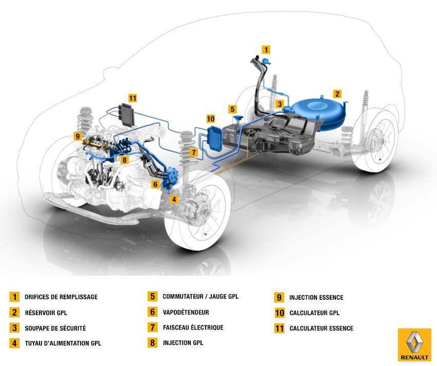Renault présente une nouvelle motorisation GPL