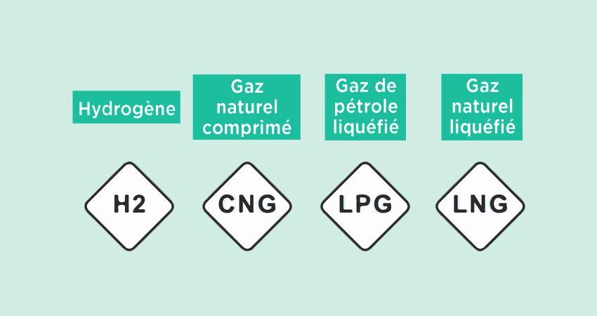 Signalétiques carburants : nouvel affichage obligatoire pour les stations GNC et GNL