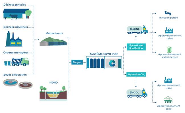Cryo Pur � Vers une valorisation du biogaz en bioGNL et bioCO2 � Interview de Simon Clodic