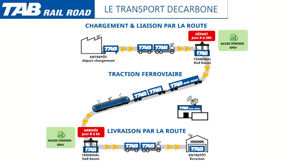 TAB Rail Road va exp�rimenter le gaz naturel avec Iveco