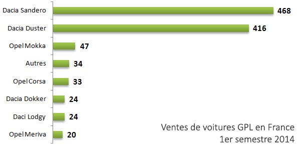 Voitures GPL – Dacia domine le march� au premier semestre 2014