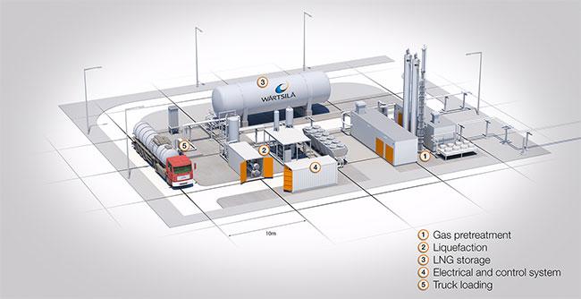 W�rtsil� va ouvrir une usine de BioGNL carburant en Norv�ge