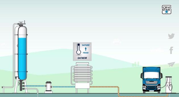 Le GNL carburant expliqué par Cryostar